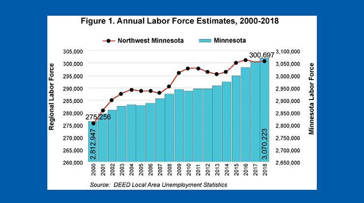 Figure 1 annual labor force estimates, 2000-2018