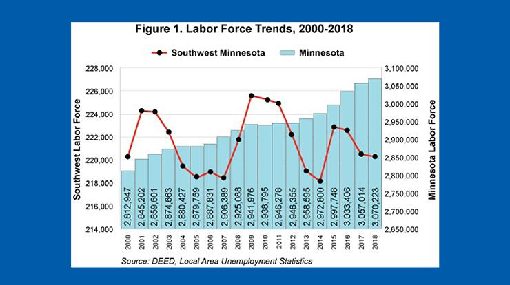 Figure 1 labor force trends, 2000-2018