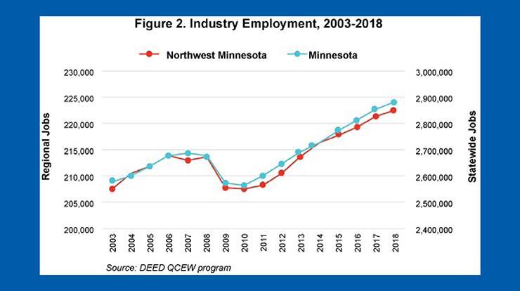 Figure 2 Industry Employment 2003-2018