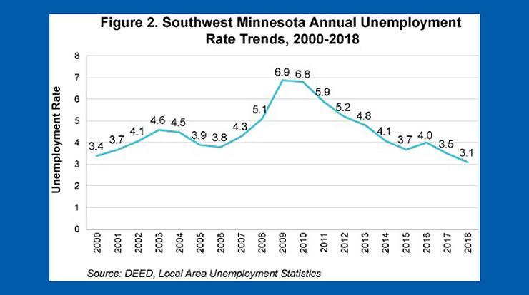 Figure 2 Southwest Minnesota annual unemployment rate trends, 2000-2018