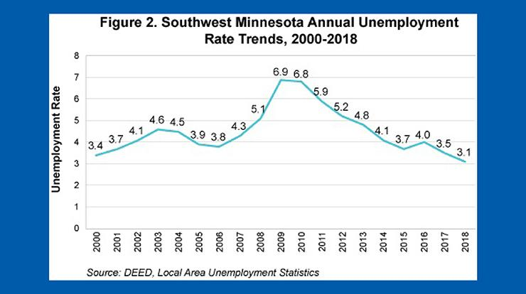 Figure 2 Southwest Minnesota annual unemployment rate trends, 2000-2018