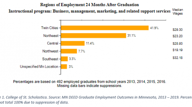 Employment 24 months after graduation from NE postsecondary institution, for more information, contact Carson Gorecki at 218-302-8413.