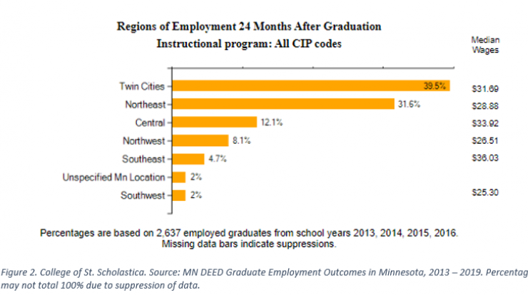 Graphic showing regions of employment 24 months after graduation, for more information contact Carson Goreckiat 218-302-8413