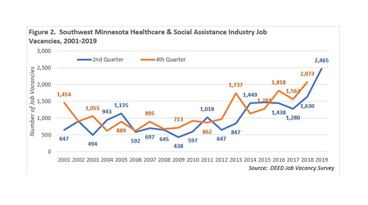 Graph showing SW Minnesota Healthcare and Social Assistance Vacancies 2001-2019, for more information, contactLuke Greinerat 320-308-5378 orMark Schultzat 507-205-6068