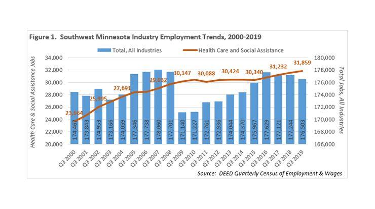 Graph showing SW Industry Employment Trends 2000-2019, for more information contactLuke Greinerat 320-308-5378 orMark Schultzat 507-205-6068