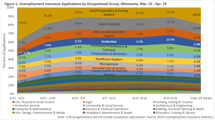 Unemployment Insurance Applications by Occupational Group, Minnesota, Mar. 16 - Apr. 25, for more information, contact Northeast Minnesota Labor Market Analyst Carson Gorecki at 218-302-8413