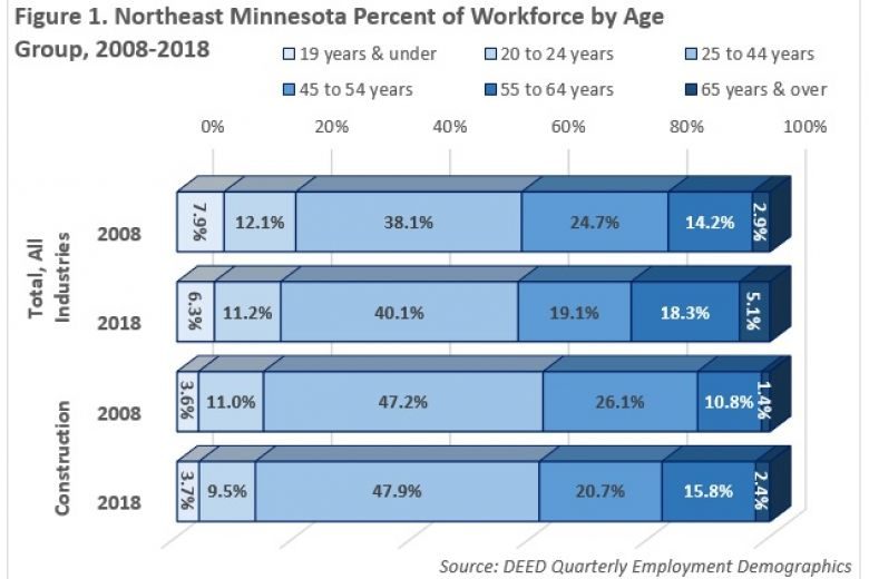 Figure 1 NE MN Percent of Workforce by Age, for details about the information contained in this graphic, please contact Cameron Macht, Labor Market Analyst, at cameron.macht@state.mn.us