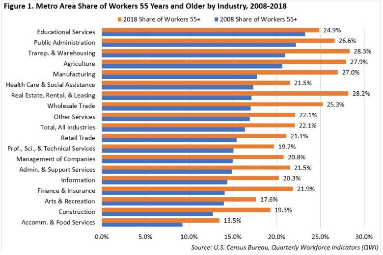 Figure 1 Metro Area SHare of WOrkers 55 and Older by Industry, 2008-2018. If you would like a detailed description of this data please contact Cameron Macht, Labor Market Analyst, at cameron.macht@state.mn.us
