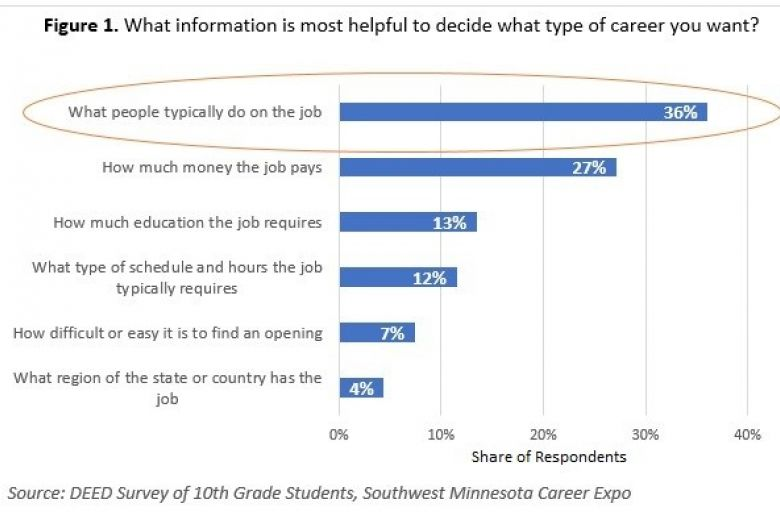 Figure 1 Survey responses from 10th grade students at SW MN Career Expo re: What information is most helpful to decide what type of career you want? What people typically do on the job: 36%, How much money the job pays: 27%, How much education the job requires: 13%, What type of schedule and hours the job typically requires: 12%, How difficult or easy it is to find an opening: 7%, What region of the state or country has the job: 4%