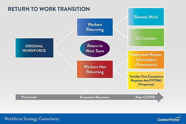 Return to Work Graphic, contact Chet Bodin for more information at chet.bodin@state.mn.us