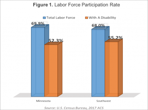 Labor Force Participation Rate MN: 69.9% total working age population; 52.3%of those with disability; SW MN: 68% of total working age population; 55.2% of those with a disability