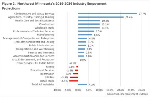 Northwest Minnesota's industry employment projections 2016-2026. For more information contact Erik White at 218-333-8253.