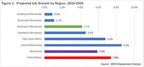 graphic of projected growth by Minnesota region, 2016-2026. For more information contact Erik White at 218-333-8253.