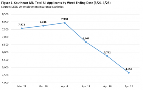 Southeast Minnesota total UI applicants by week ending date (3/21-4/25), for more information, contact Southeast Minnesota Labor Market Analyst Mark Schultz at 507-205-6068.