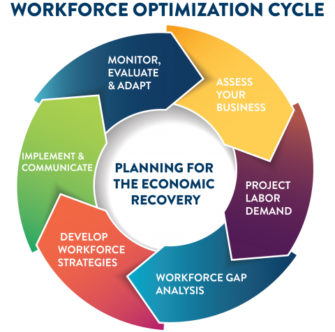 Workforce Optimization Cycle showing 6 stages of cycle, showing 1.Assess Your Business  2.Project Labor Demand 3.Workforce Gap Analysis 4.Develop Workforce Strategies 5.Implement & Communicate  6.Monitor, Evaluate & Adapt
